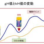 pH値の変動&gHとkH